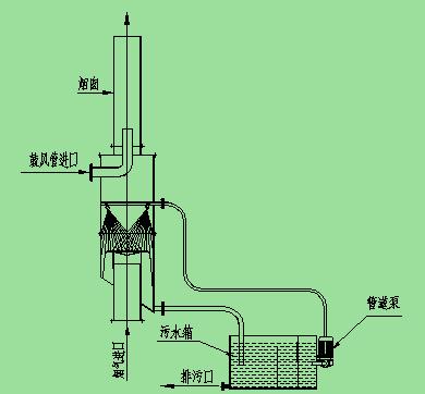 水膜除尘器的使用技巧和方法